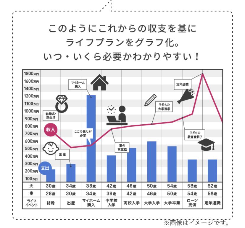 このようにライフプランをグラフに。